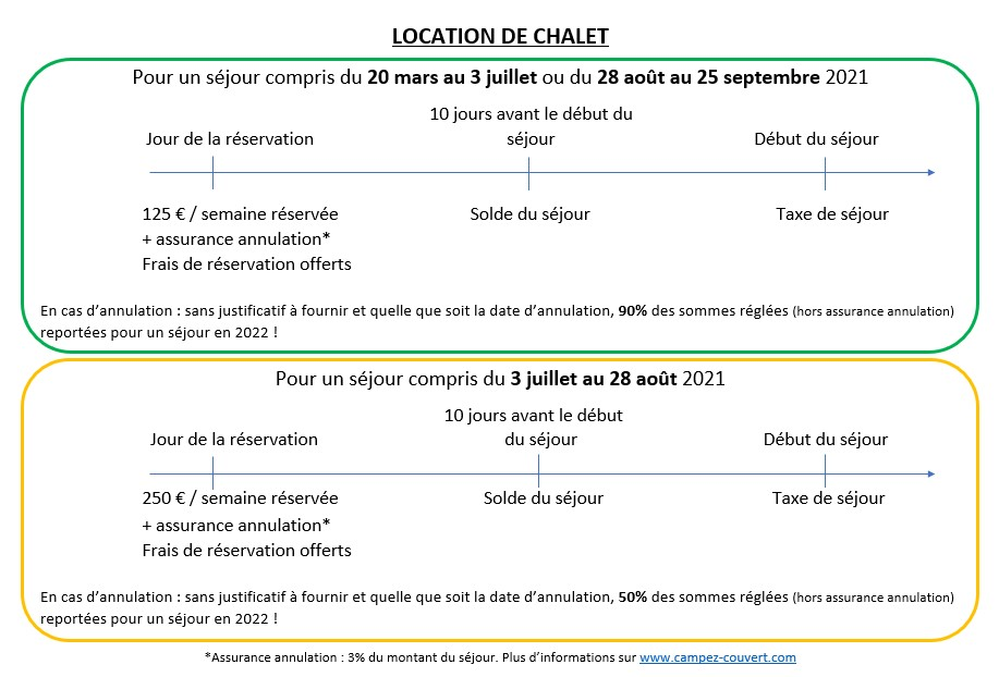 Récapitulatif Conditions locations de Chalets